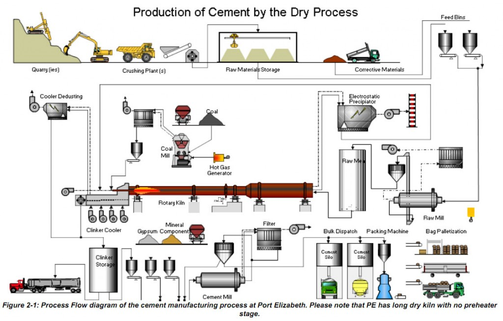 cement-manufacturing